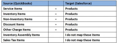 product quickbooks v2