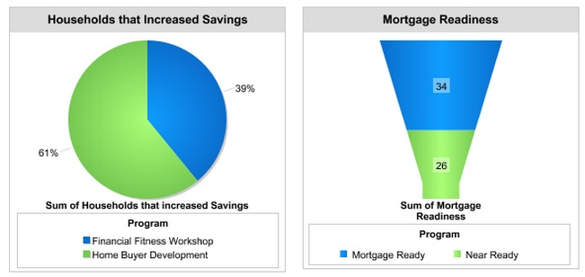 Mortgage Readiness - Outcomes
