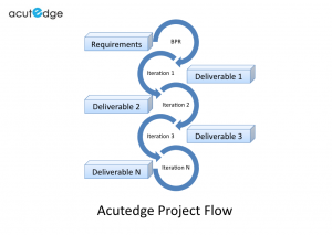 Acutedge Project Flow